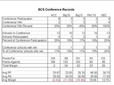 BCS CHAMPIONSHIP GAME Conference Records
