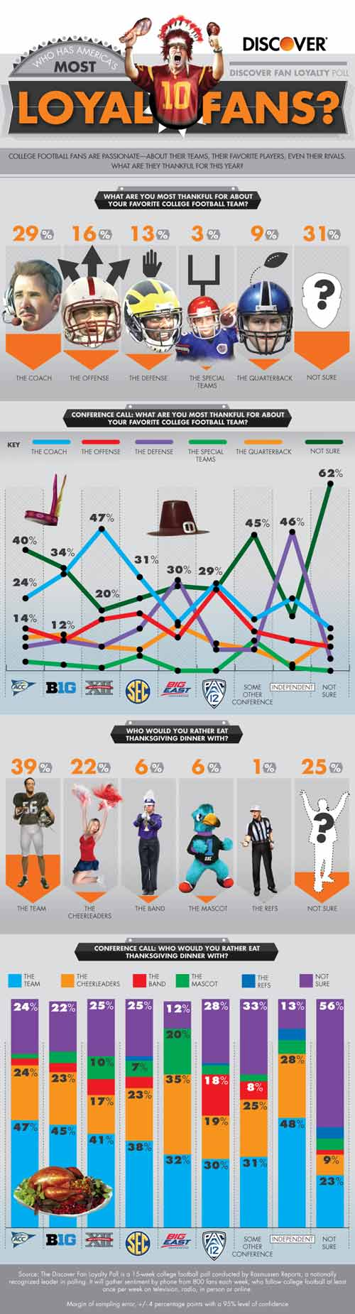 Thanksgiving fan loyalty poll infographic